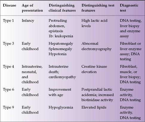 Type 1 Glycogen Storage Disease