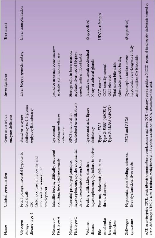 Symptoms Of Glycogen Storage Disease In Adults