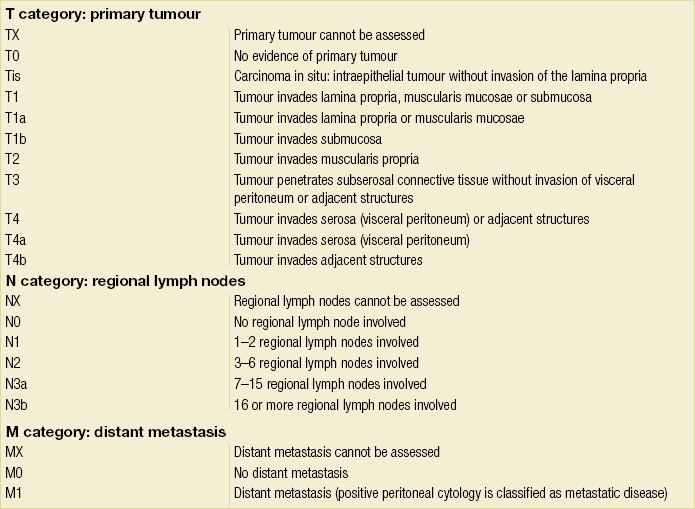 gastric cancer uicc
