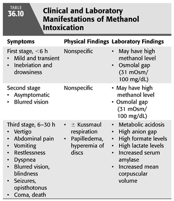 Extracorporeal Treatment of Poisoning and Drug Overdose
